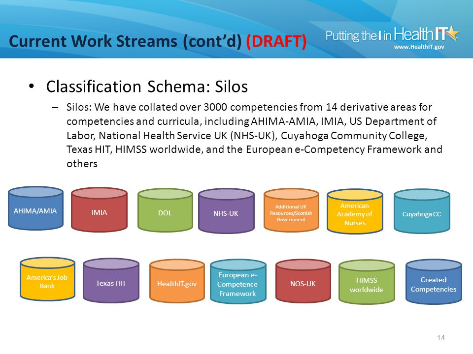 Current Work Streams (cont'd) (DRAFT) Classification Schema: Silos – Silos: We have collated over 3000 competencies from 14 derivative areas for compe