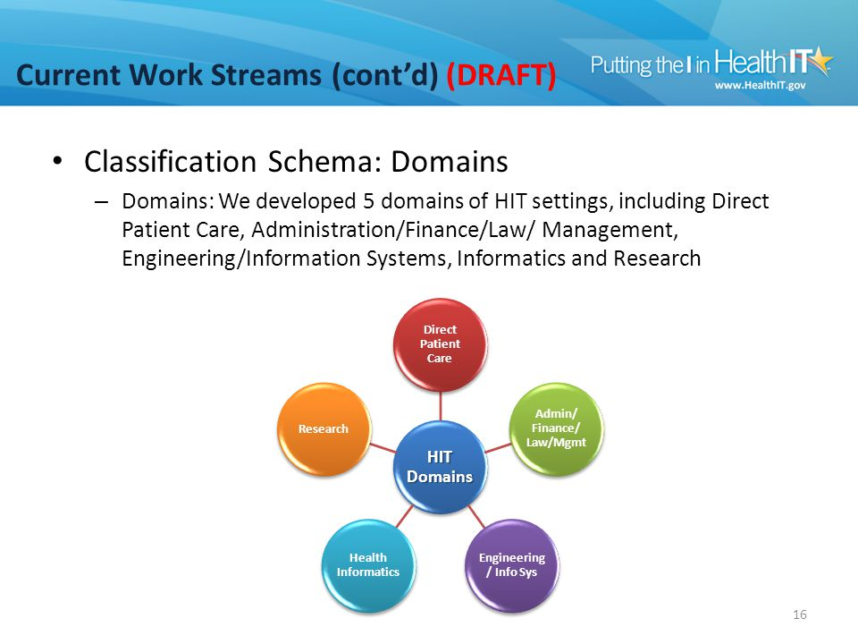 Current Work Streams (cont'd) (DRAFT) Classification Schema: Domains – Domains: We developed 5 domains of HIT settings, including Direct Patient Care,