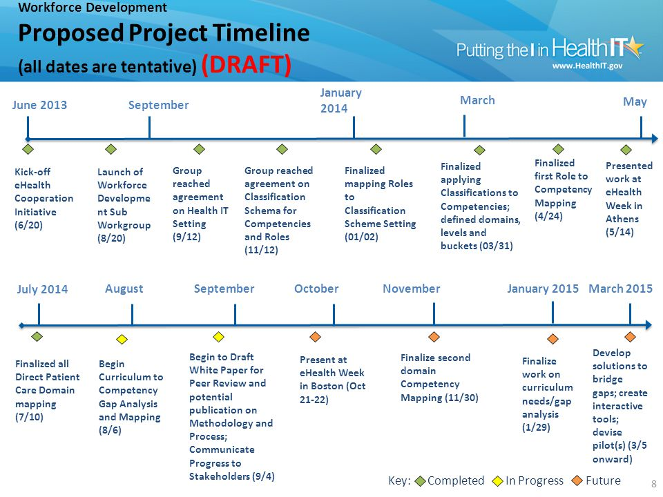Workforce Development Proposed Project Timeline (all dates are tentative) (DRAFT) Kick-off eHealth Cooperation Initiative (6/20) September May 8 June