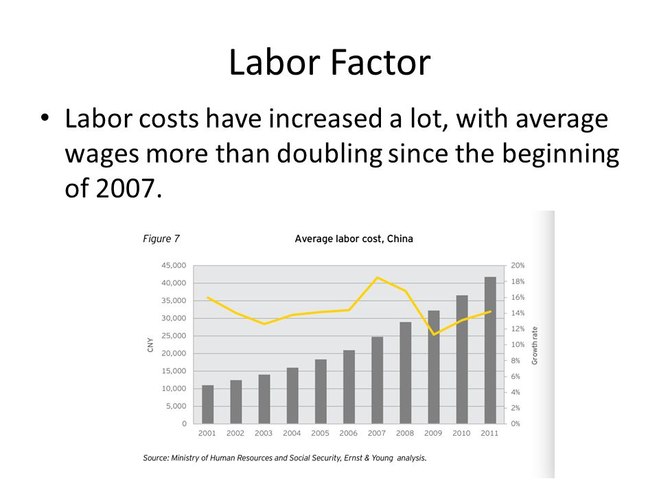 Labor Factor Labor costs have increased a lot, with average wages more than doubling since the beginning of 2007.