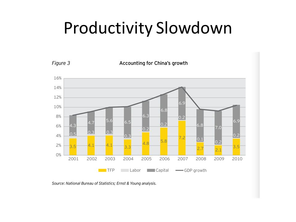 Productivity Slowdown