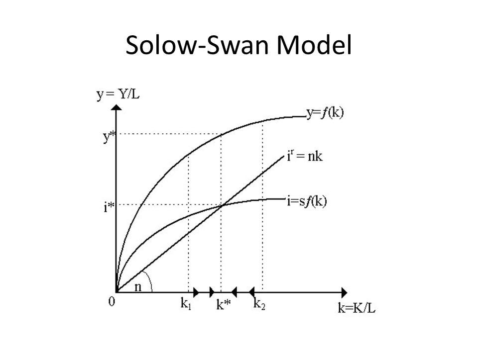 Solow-Swan Model