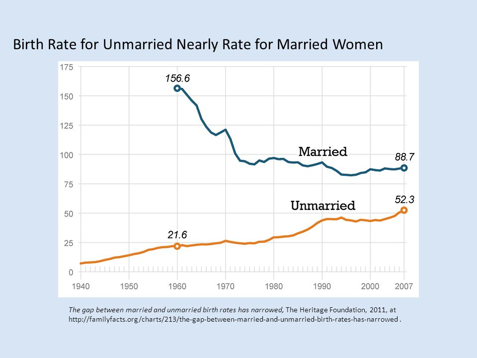 Birth Rate for Unmarried Nearly Rate for Married Women The gap between married and unmarried birth rates has narrowed, The Heritage Foundation, 2011, at http://familyfacts.org/charts/213/the-gap-between-married-and-unmarried-birth-rates-has-narrowed.