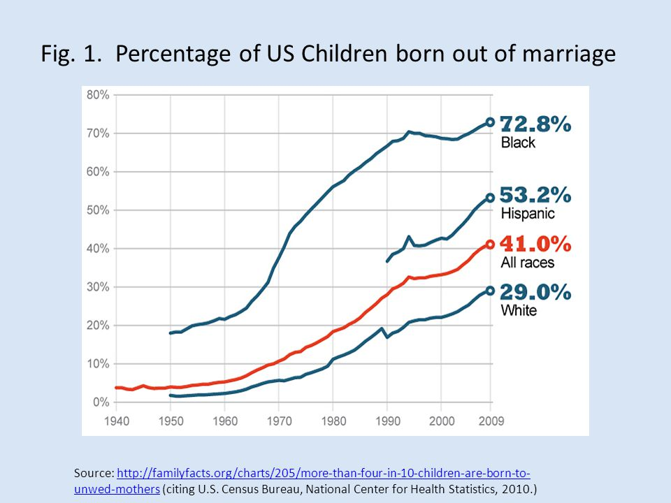Fig. 1. Percentage of US Children born out of marriage Source: http://familyfacts.org/charts/205/more-than-four-in-10-children-are-born-to- unwed-moth