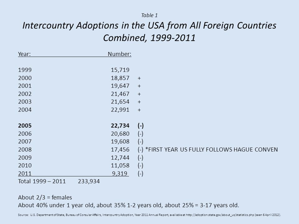 Table 1 Intercountry Adoptions in the USA from All Foreign Countries Combined, 1999-2011 Year:Number: 1999 15,719 2000 18,857+ 2001 19,647+ 2002 21,467+ 2003 21,654+ 2004 22,991+ 2005 22,734(-) 2006 20,680(-) 2007 19,608(-) 2008 17,456(-) *FIRST YEAR US FULLY FOLLOWS HAGUE CONVEN 2009 12,744(-) 2010 11,058(-) 2011 9,319 (-) Total 1999 – 2011 233,934 About 2/3 = females About 40% under 1 year old, about 35% 1-2 years old, about 25% = 3-17 years old.