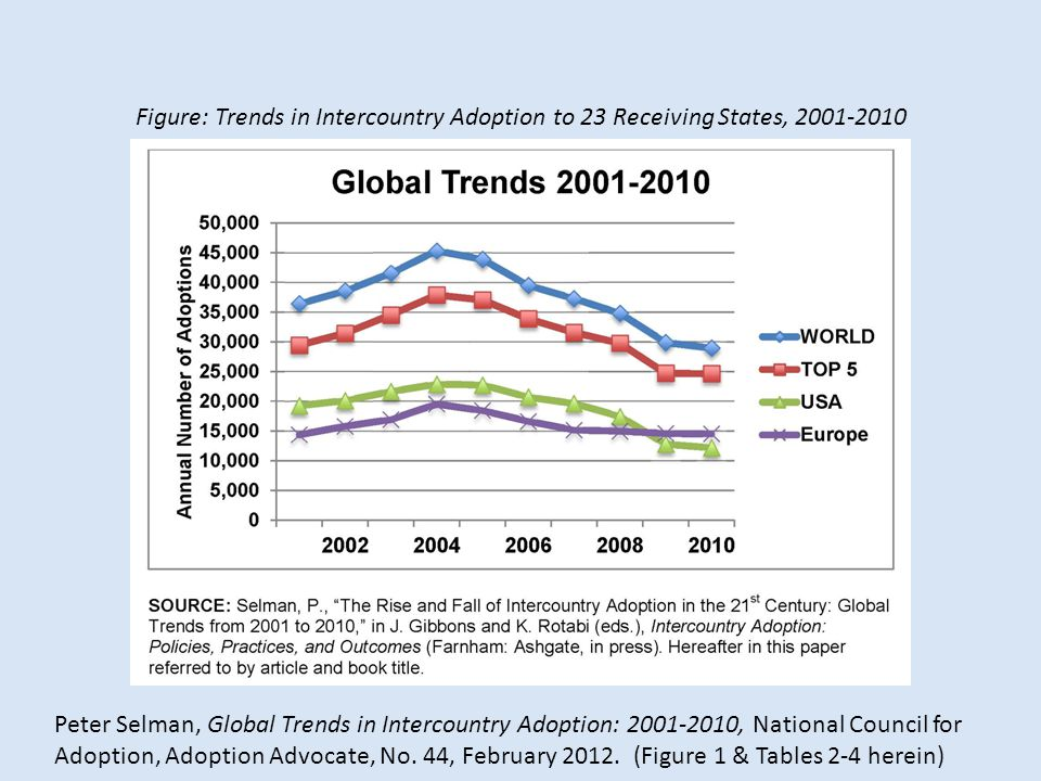 Figure: Trends in Intercountry Adoption to 23 Receiving States, 2001-2010 Peter Selman, Global Trends in Intercountry Adoption: 2001-2010, National Council for Adoption, Adoption Advocate, No.