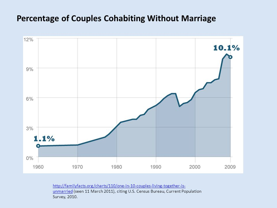 Percentage of Couples Cohabiting Without Marriage http://familyfacts.org/charts/110/one-in-10-couples-living-together-is- unmarriedhttp://familyfacts.org/charts/110/one-in-10-couples-living-together-is- unmarried (seen 11 March 2011), citing U.S.