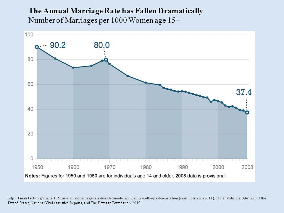 The Annual Marriage Rate has Fallen Dramatically Number of Marriages per 1000 Women age 15+ http://familyfacts.org/charts/105/the-annual-marriage-rate