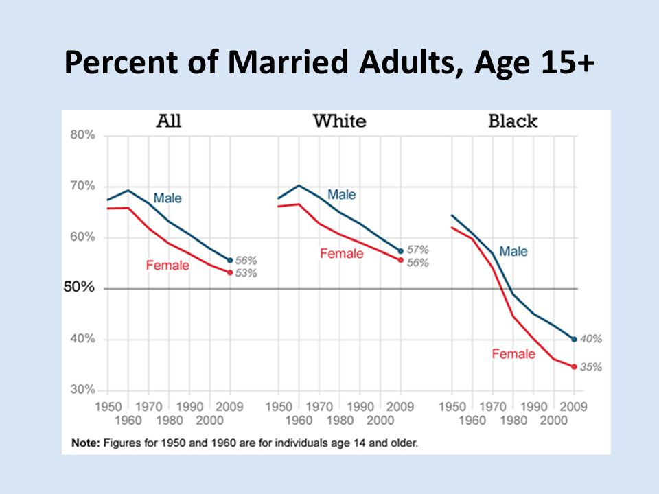 Percent of Married Adults, Age 15+