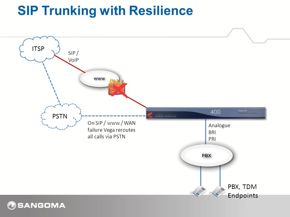 SIP Trunking with Resilience PBX, TDM Endpoints Analogue BRI PRI ITSP SIP / VoIP PSTN On SIP / www / WAN failure Vega reroutes all calls via PSTN