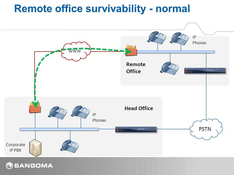 Remote office survivability - normal IP Phones IP Phones Corporate IP PBX WWW Head Office Remote Office PSTN