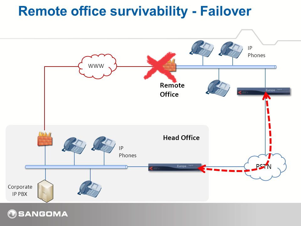 Remote office survivability - Failover IP Phones IP Phones Corporate IP PBX WWW Head Office Remote Office PSTN