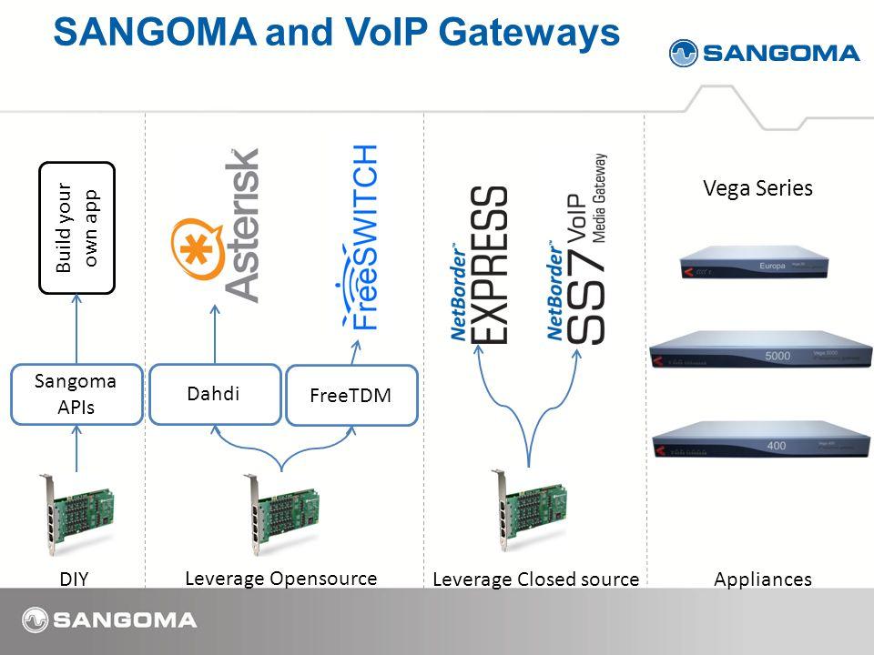 Sangoma APIs Build your own app Dahdi FreeTDM DIY Leverage Opensource Leverage Closed sourceAppliances Vega Series SANGOMA and VoIP Gateways