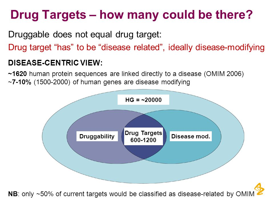 Druggable does not equal drug target: Drug target has to be disease related , ideally disease-modifying Drug Targets – how many could be there.