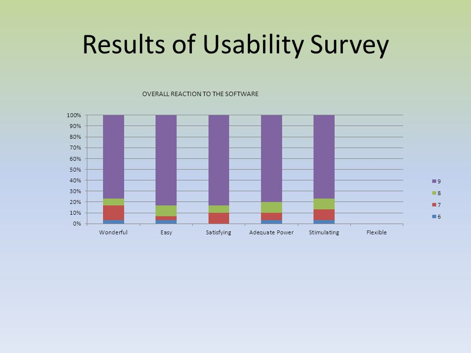 Results of Usability Survey