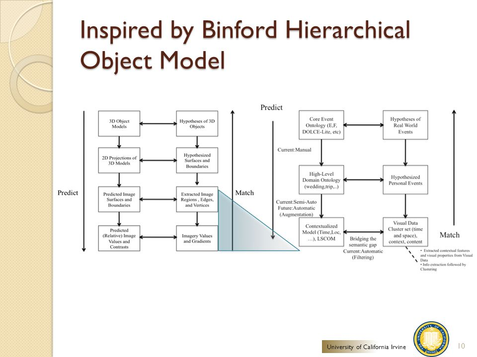 Inspired by Binford Hierarchical Object Model 10 University of California Irvine