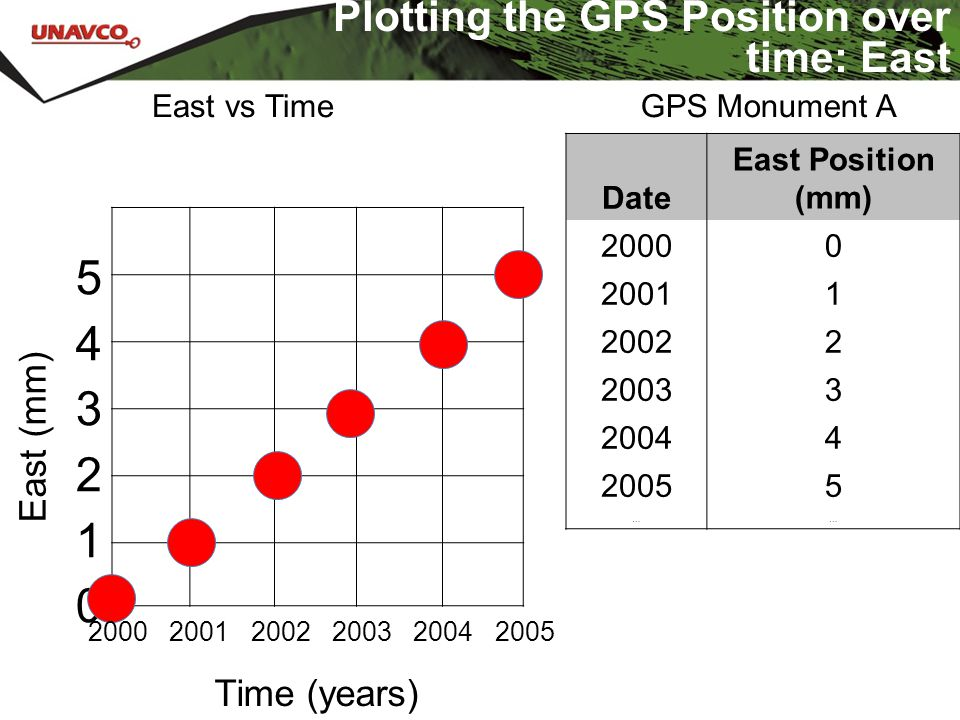543210543210 Time (years) East (mm) Date East Position (mm) 20000 20011 20022 20033 20044 20055 …… GPS Monument A Plotting the GPS Position over time: