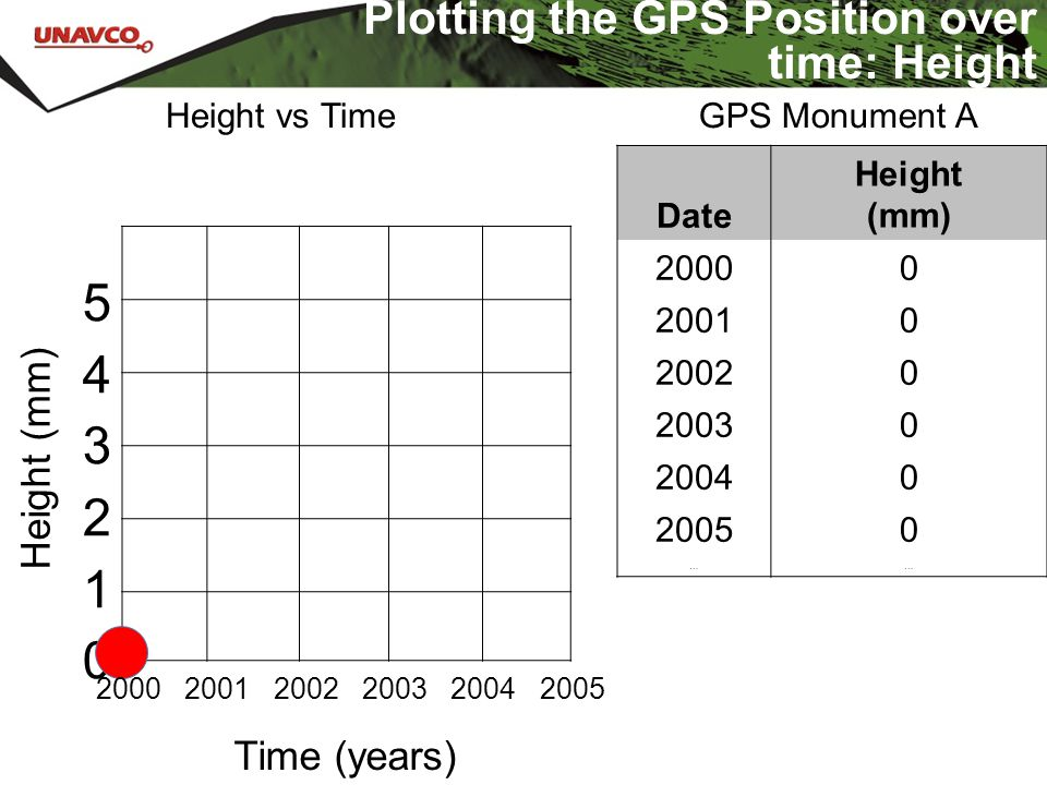 543210543210 Time (years) Height (mm) Date Height (mm) 20000 20010 20020 20030 20040 20050 …… GPS Monument A Plotting the GPS Position over time: Heig