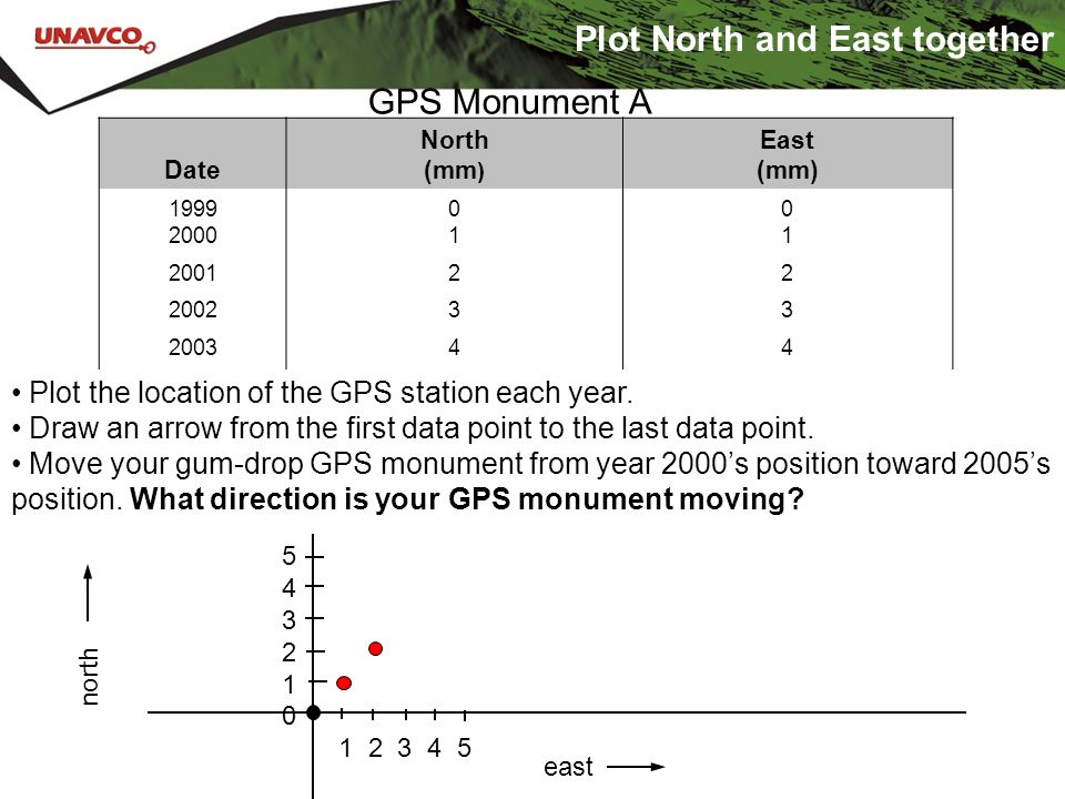 Date North (mm ) East (mm) 1999 2000 0101 0101 200122 200233 200344 200555 ……… Plot North and East together GPS Monument A Plot the location of the GP