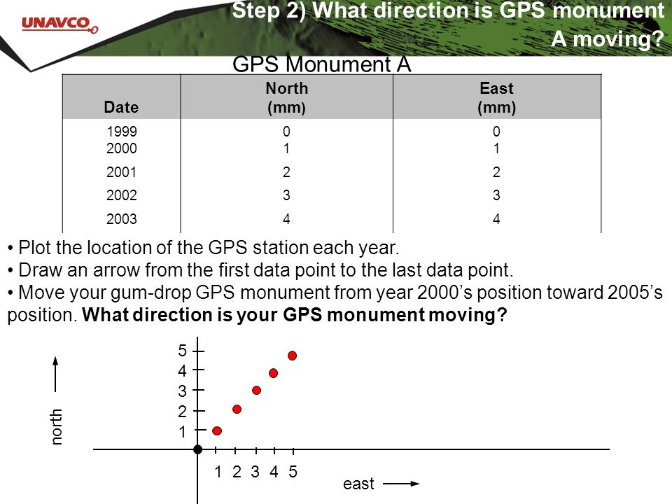 Date North (mm ) East (mm) 1999 2000 0101 0101 200122 200233 200344 200555 ……… Step 2) What direction is GPS monument A moving? GPS Monument A Plot th
