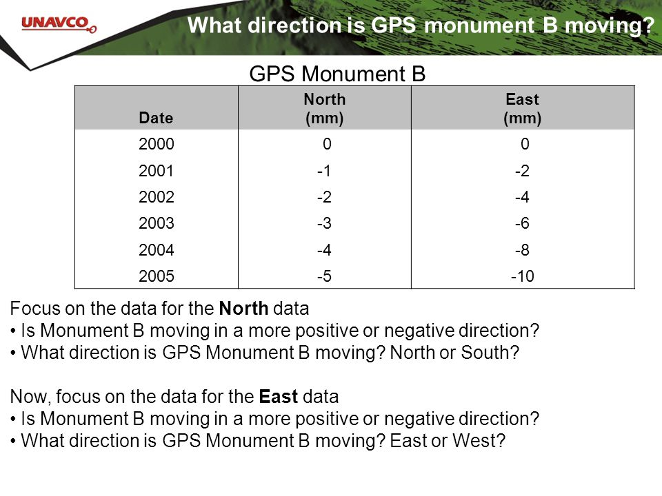 What direction is GPS monument B moving? Date North (mm) East (mm) 2000 0 0 2001-2 2002-2-4 2003-3-6 2004-4-8 2005-5-10 GPS Monument B Focus on the da