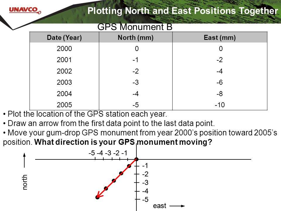 -2 -3 -4 -5 -5 -4 -3 -2 -1 north east Plotting North and East Positions Together Plot the location of the GPS station each year. Draw an arrow from th