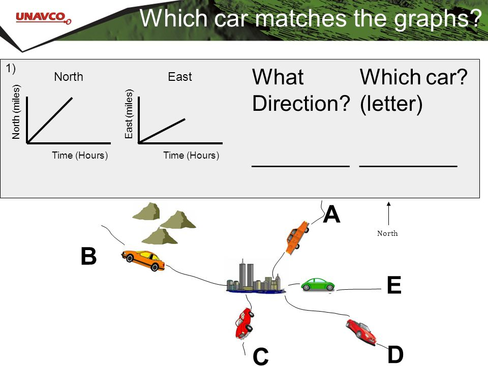 Which car matches the graphs? What Direction? ________ Which car? (letter) ________ North Time (Hours) North (miles) East East (miles) Time (Hours) 1)