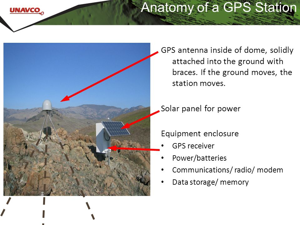 Anatomy of a GPS Station GPS antenna inside of dome, solidly attached into the ground with braces. If the ground moves, the station moves. Solar panel