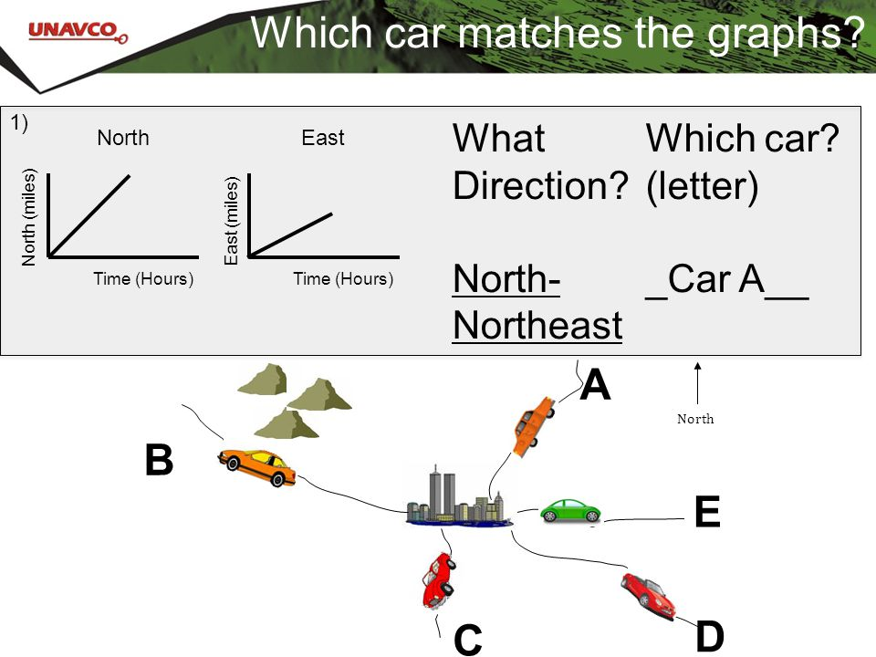 Which car matches the graphs? What Direction? North- Northeast Which car? (letter) _Car A__ 1) A B C E D North Time (Hours) North (miles) East East (m