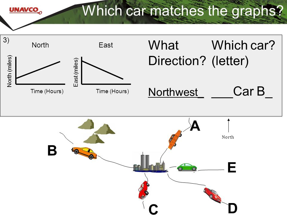 Which car matches the graphs? What Direction? Northwest_ Which car? (letter) ___Car B_ 3) A B C E D North Time (Hours) North (miles) East East (miles)