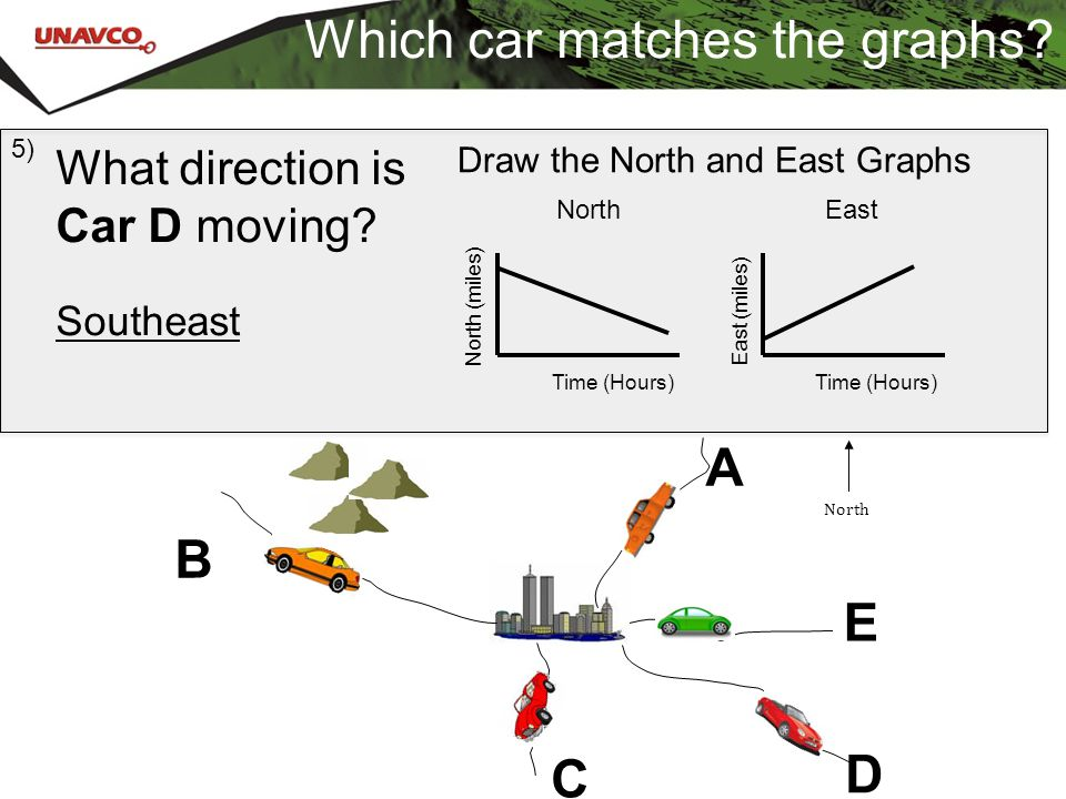 Which car matches the graphs? What direction is Car D moving? Southeast 5) A B C E D North Time (Hours) North (miles) East East (miles) Time (Hours) D