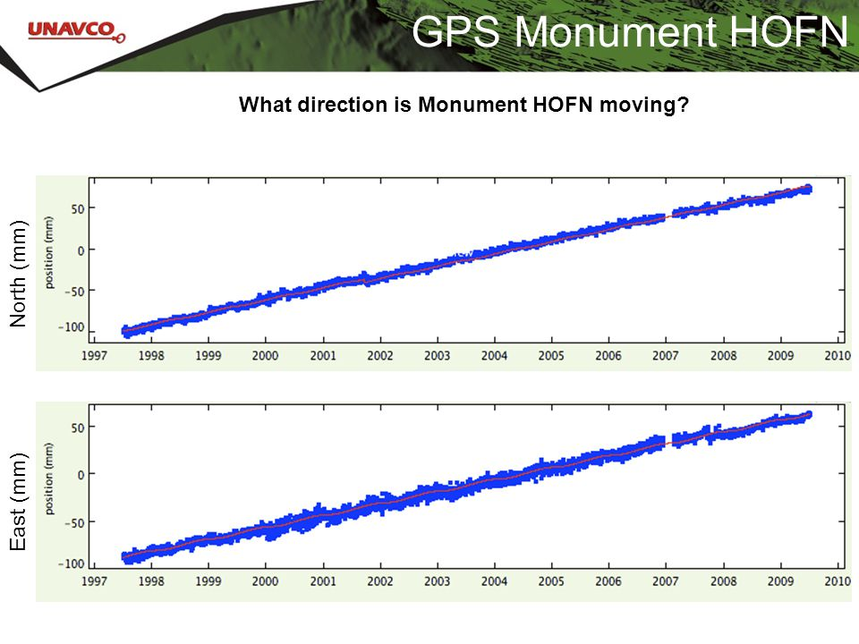 GPS Monument HOFN North (mm) East (mm) What direction is Monument HOFN moving?