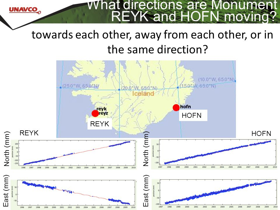 What directions are Monument REYK and HOFN moving? REYK HOFN North (mm) East (mm) North (mm) East (mm) towards each other, away from each other, or in