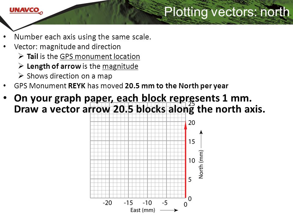 Plotting vectors: north Number each axis using the same scale. Vector: magnitude and direction  Tail is the GPS monument location  Length of arrow i