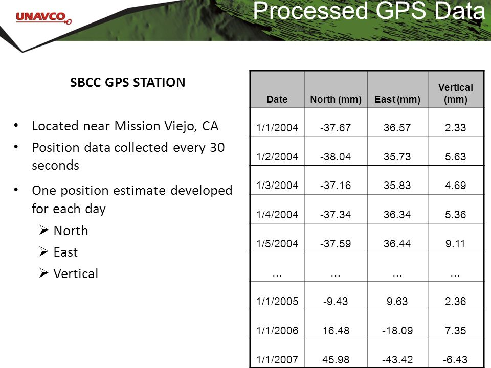 Processed GPS Data SBCC GPS STATION Located near Mission Viejo, CA Position data collected every 30 seconds One position estimate developed for each d
