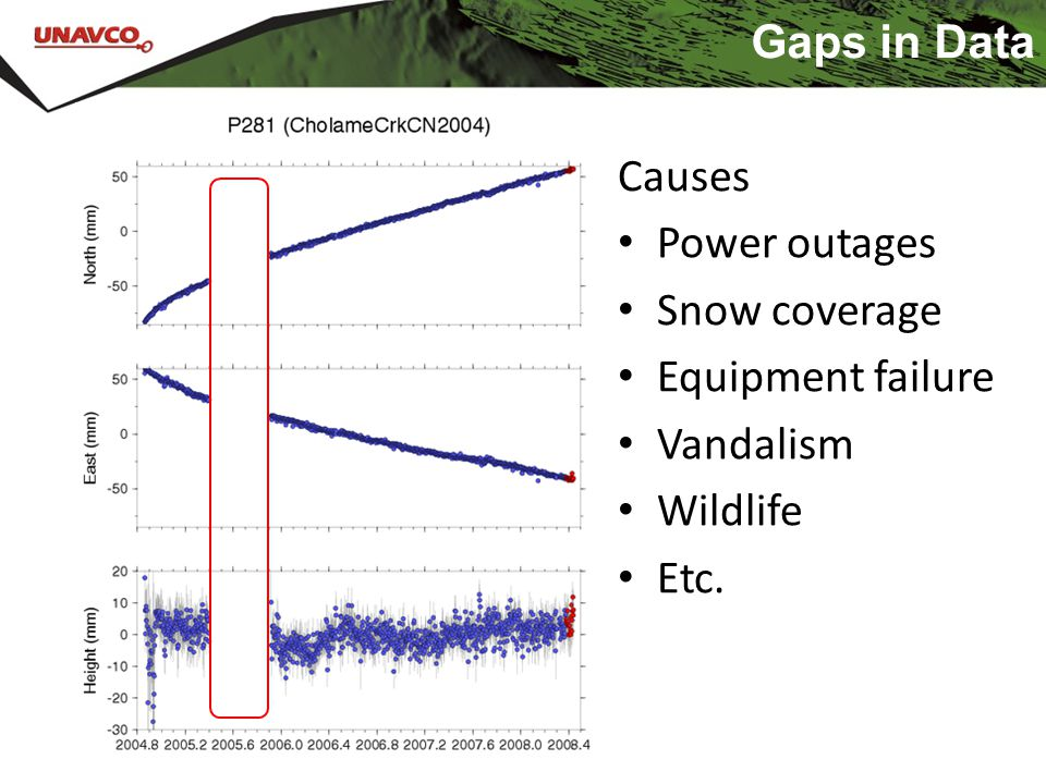 Gaps in Data Causes Power outages Snow coverage Equipment failure Vandalism Wildlife Etc.