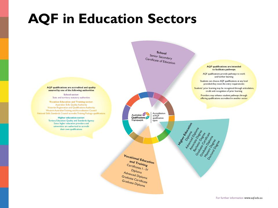 AQF in Education Sectors