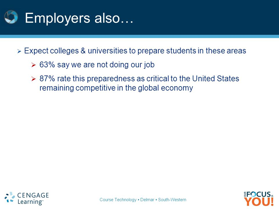 Course Technology ▪ Delmar ▪ South-Western Employers also…  Expect colleges & universities to prepare students in these areas  63% say we are not doing our job  87% rate this preparedness as critical to the United States remaining competitive in the global economy