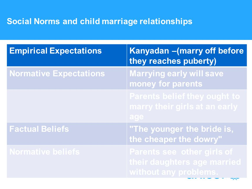 Social Norms and child marriage relationships Empirical ExpectationsKanyadan –(marry off before they reaches puberty) Normative ExpectationsMarrying early will save money for parents Parents belief they ought to marry their girls at an early age Factual Beliefs The younger the bride is, the cheaper the dowry Normative beliefsParents see other girls of their daughters age married without any problems.