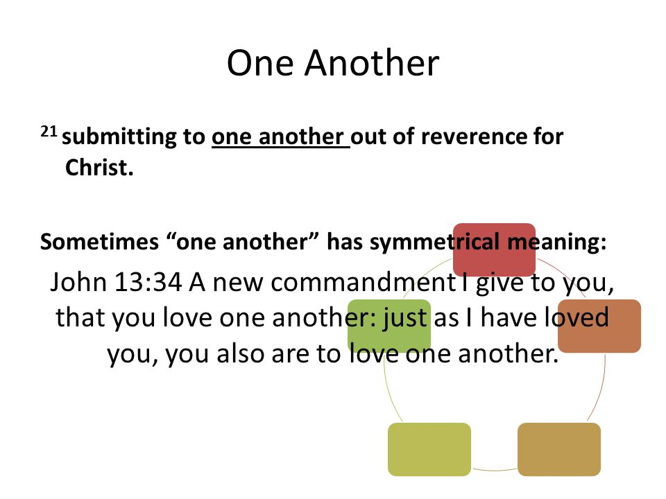 "One Another 21 submitting to one another out of reverence for Christ. Sometimes ""one another"" has symmetrical meaning: John 13:34 A new commandment I"