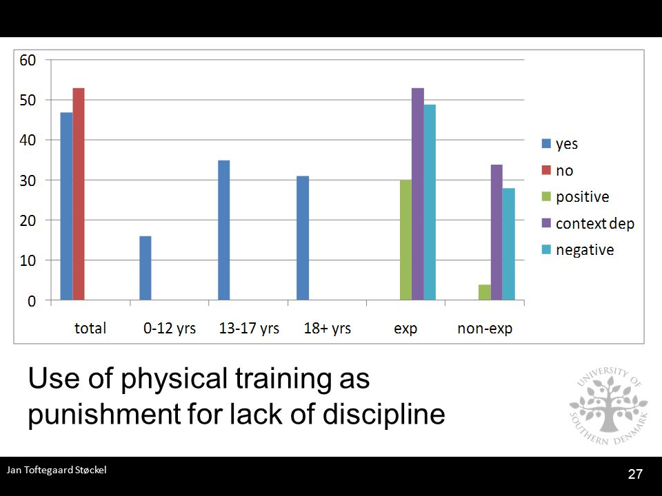 Jan Toftegaard Støckel 27 Use of physical training as punishment for lack of discipline