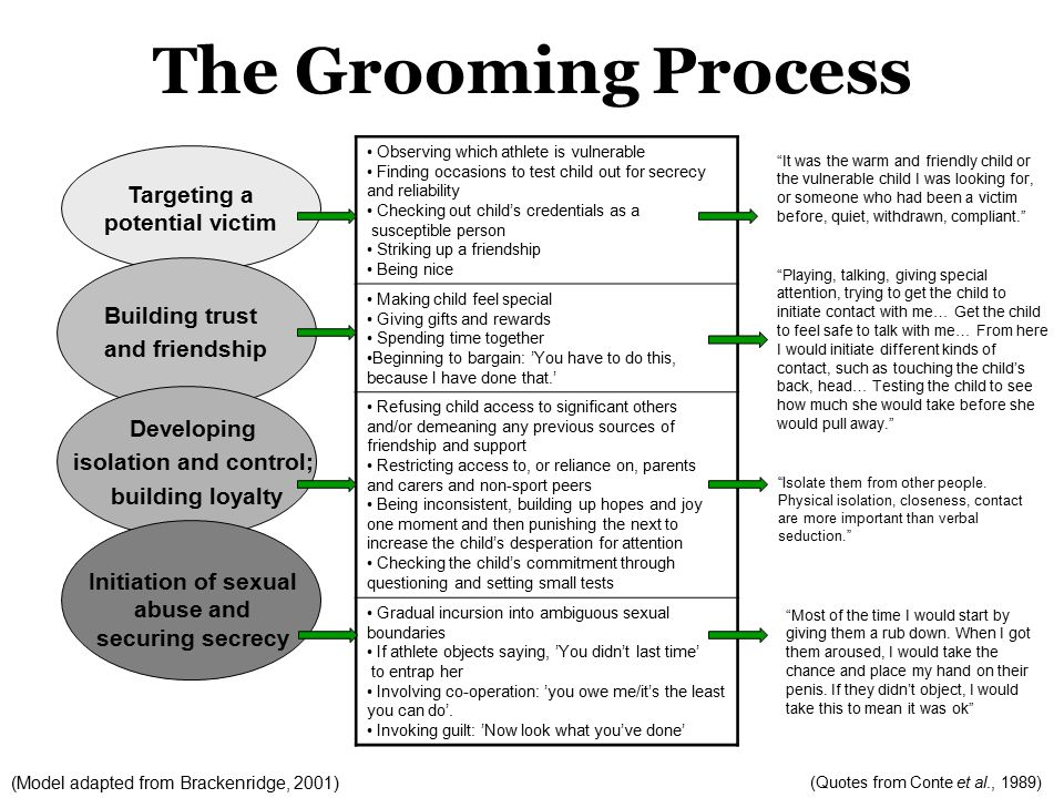 The Grooming Process Building trust and friendship Developing isolation and control; building loyalty Initiation of sexual abuse and securing secrecy Observing which athlete is vulnerable Finding occasions to test child out for secrecy and reliability Checking out child's credentials as a susceptible person Striking up a friendship Being nice Making child feel special Giving gifts and rewards Spending time together Beginning to bargain: 'You have to do this, because I have done that.' Refusing child access to significant others and/or demeaning any previous sources of friendship and support Restricting access to, or reliance on, parents and carers and non-sport peers Being inconsistent, building up hopes and joy one moment and then punishing the next to increase the child's desperation for attention Checking the child's commitment through questioning and setting small tests Gradual incursion into ambiguous sexual boundaries If athlete objects saying, 'You didn't last time' to entrap her Involving co-operation: 'you owe me/it's the least you can do'.