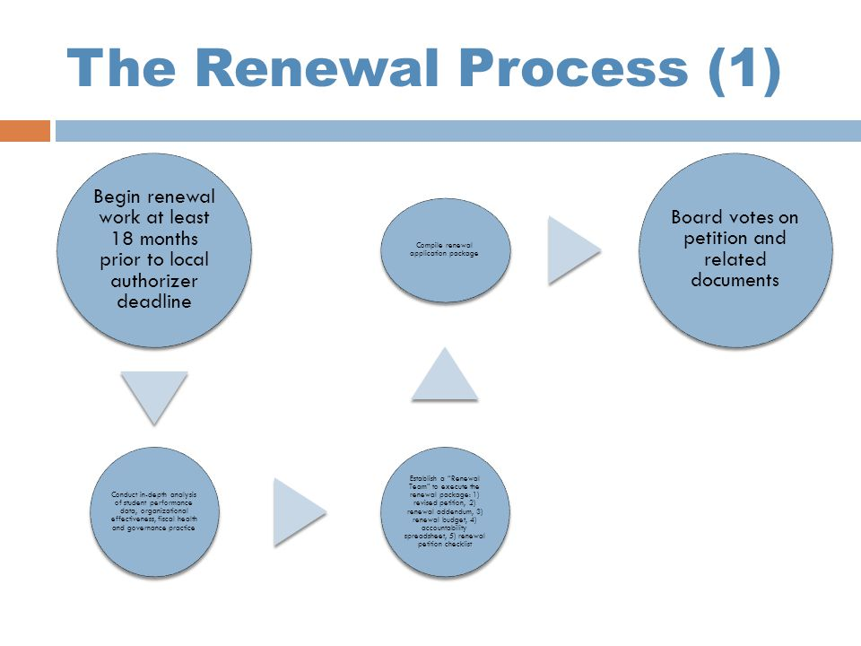 The Renewal Process (1) Begin renewal work at least 18 months prior to local authorizer deadline Conduct in-depth analysis of student performance data, organizational effectiveness, fiscal health and governance practice Establish a Renewal Team to execute the renewal package: 1) revised petition, 2) renewal addendum, 3) renewal budget, 4) accountability spreadsheet, 5) renewal petition checklist Compile renewal application package Board votes on petition and related documents