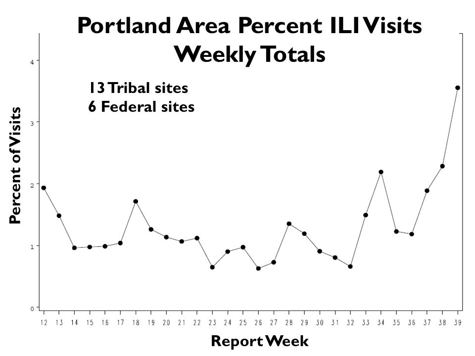 Percent of Visits Report Week Portland Area Percent ILI Visits Weekly Totals 13 Tribal sites 6 Federal sites