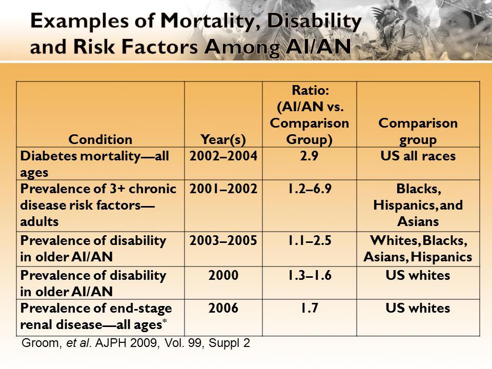 AI/AN deaths (n = 42) Deaths in non-AI/AN populations (n =384)Prevalence ratio Health conditionN%N% AI/AN % to non-AI/AN %(95% CI) Diabetes 1945.2%9224.0%1.9(1.3–2.8) Asthma 1331.0%5414.1%2.2(1.3–3.7) Any high-risk health condition** 3481%29877.6%1.0(0.9–1.2) † CDC defined groups at high risk for influenza available at http://www.cdc.gov/h1n1flu/recommendations.htm http://www.cdc.gov/h1n1flu/recommendations.htm ** Including diabetes and asthma.