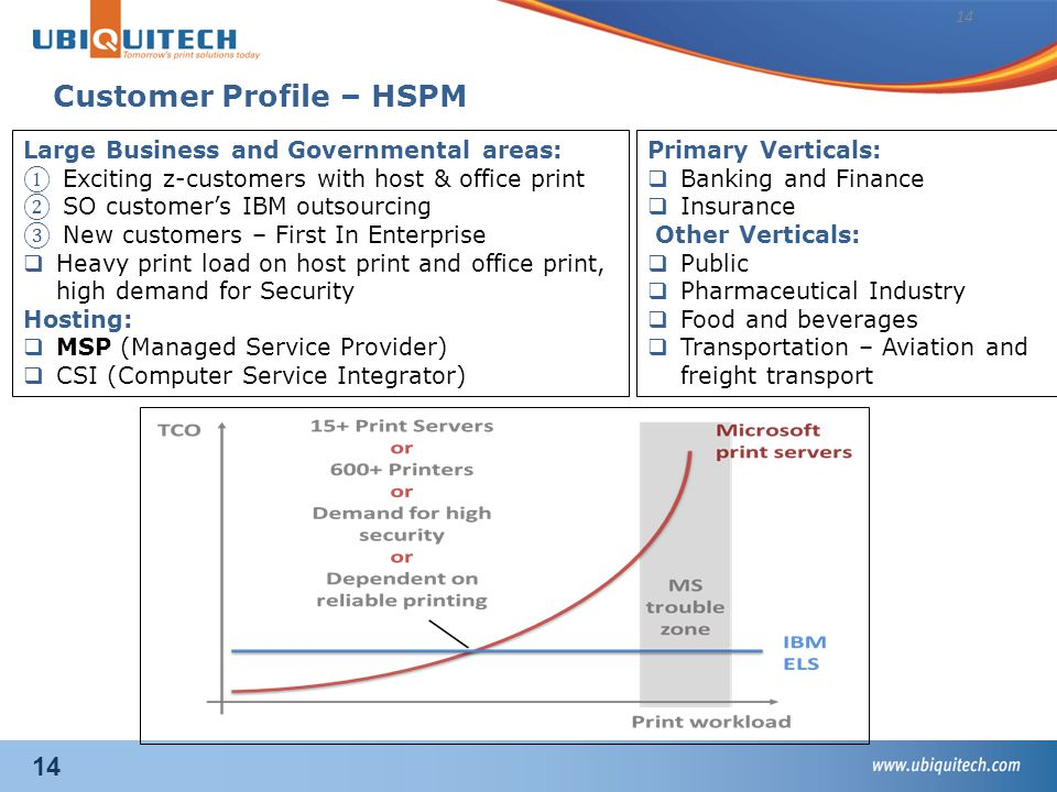 14 Large Business and Governmental areas: ① Exciting z-customers with host & office print ② SO customer's IBM outsourcing ③ New customers – First In Enterprise  Heavy print load on host print and office print, high demand for Security Hosting:  MSP (Managed Service Provider)  CSI (Computer Service Integrator) Customer Profile – HSPM 14 Primary Verticals:  Banking and Finance  Insurance Other Verticals:  Public  Pharmaceutical Industry  Food and beverages  Transportation – Aviation and freight transport