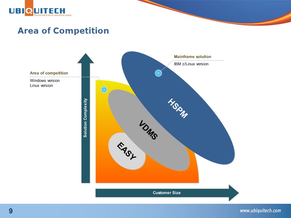 9 Area of Competition