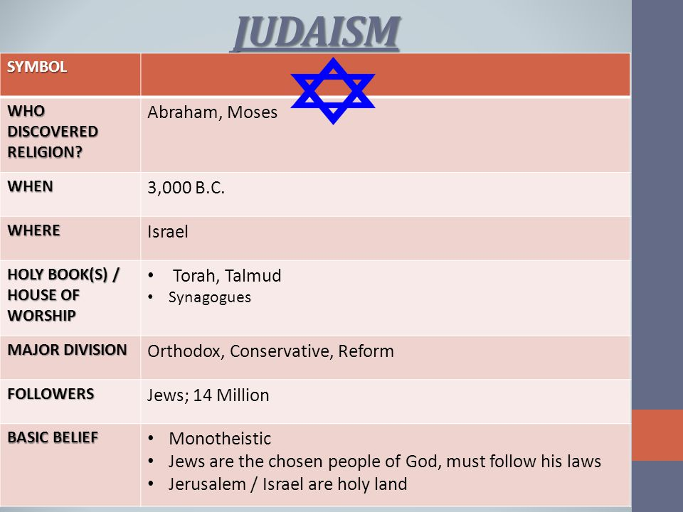 JUDAISM SYMBOL WHO DISCOVERED RELIGION.Abraham, Moses WHEN 3,000 B.C.