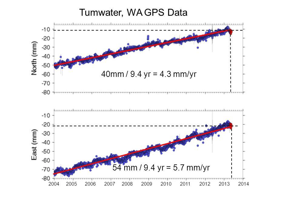 Tumwater, WA GPS Data 20062007200820042005 200920102011201220132014 40mm / 9.4 yr = 4.3 mm/yr 54 mm / 9.4 yr = 5.7 mm/yr