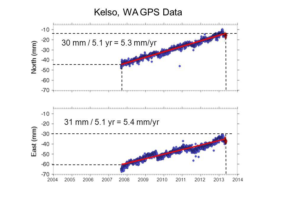 Kelso, WA GPS Data 20062007200820042005 200920102011201220132014 30 mm / 5.1 yr = 5.3 mm/yr 31 mm / 5.1 yr = 5.4 mm/yr